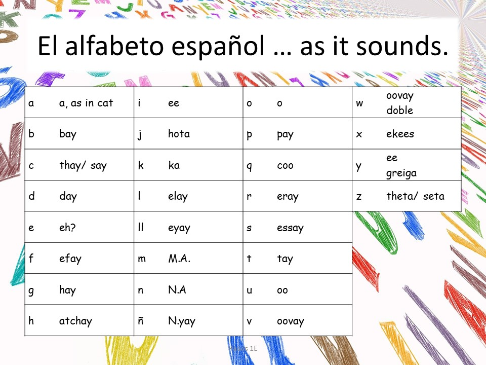 Image of how to pronounce the Spanish alphabet